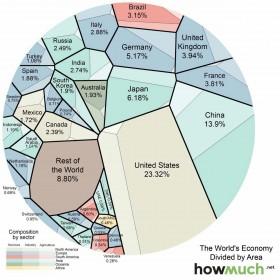 نقشه اقتصادی جهان